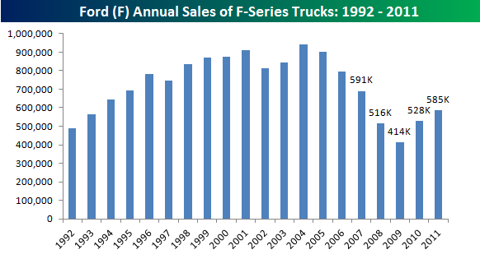 Ford Truck Sales Chart